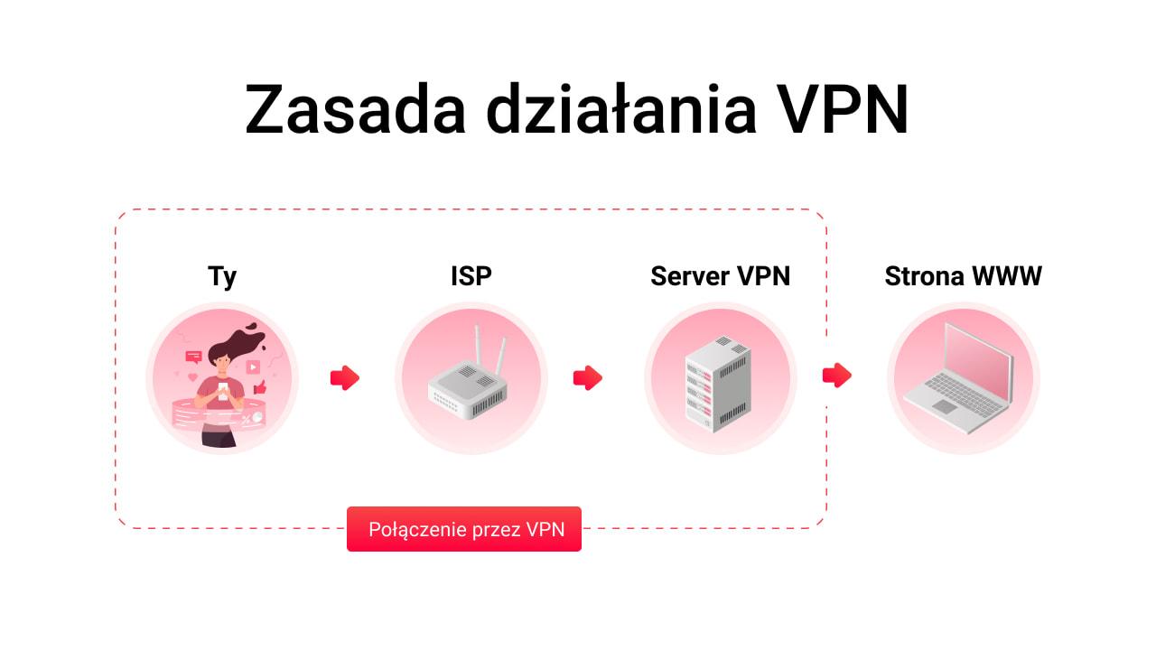 Zasada działania VPN